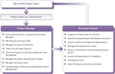 Business Analysis: Why does a Project need both: a PM and a BA?
