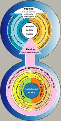 21st century learning & teaching