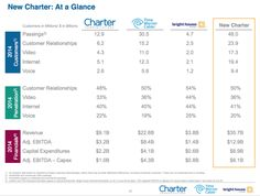 Charter to buy Time Warner Cable, become second biggest broadband provider | Ars Technica
