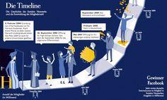 Aktuelle Facebook Infografik aus Deutschland