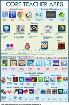 21st Century Fluency Project - 36 Core Teacher Apps for Inquiry Learning with iPads