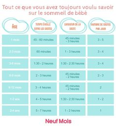 Educational infographic & data visualisation Educational infographic : infographie sommeil bebe Plus Infographic Description Educational infographic & data visualisation infographie sommeil bebe Plus… – Infographic Source – Baby Co, Baby Nest, Montessori Education, Baby Education, Health Education, Baby Time, Baby Hacks, Babysitting, Baby Sleep