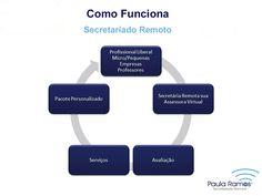 Boa tarde, Esse é o ciclo de como funciona o Secretariado Remoto, para melhor lhe atender. http://www.paulasecretariadoremoto.com/