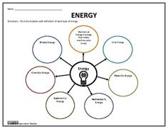 Teaching without Tears: Forms of Energy Foldable Graphic