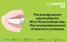 The average person only brushes for 45 to 70 seconds per day, The recomended amount of time is 2 to 3 minutes.
