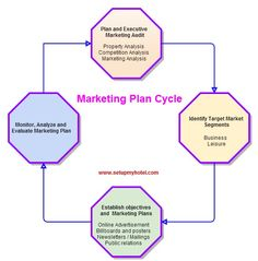 food and beverage industry business plan