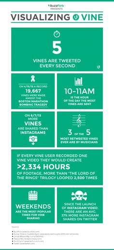 Pierwsze statystyki #Vine - #infografika