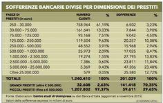 Le sofferenze delle banche sono legate ai grandi prestiti non rimborsati: il 70% dei finanziamenti non ripagati da famiglie e imprese si riferisce, infatti, a