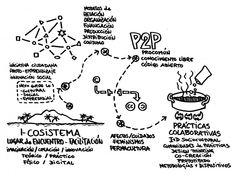 modelos_organizativos archivos - Página 2 de 5 - ColaBoraBora Bullet Journal, Math, Templates, Workbenches, Filing Cabinets, Math Resources, Mathematics