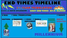 END TIMES TIMELINE   REVELATION TIMELINE