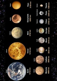 Jupiter Planet, Mars Planet, Solar System For Kids, Aurora Borealis, Stars And Moon, Cosmos, Planets, Landscapes, Science