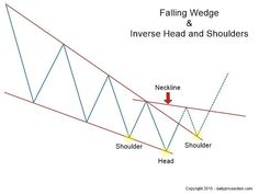 Inverse head and shoulders pattern within a falling wedge Head & Shoulders, Candlestick Chart, Trade Finance, Intraday Trading, Stock Charts, Cryptocurrency Trading, Technical Analysis, Forex Trading Strategies, Patterns