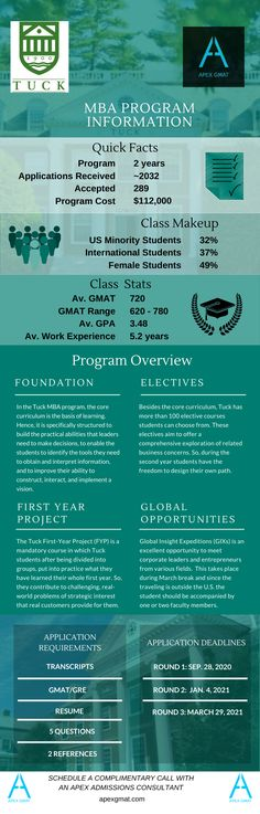 Find key information about the Tuck School of Business MBA such as the class profile, program overview, application requirements and dates. #gmat #apexgmat #gmatmba #tuckschoolofbusiness #tuchbusinessschol #tuckschoolofbusinessmba #tuckbusinessschoolmba #mba #gmathelp #gmatpost #gmatinfographic #mbaprofille Business School, Infographics, Dates, Profile, How To Apply, Student, Key, User Profile, Infographic