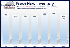 The fact that fresh listings are down 9% can be softened by the fact that this year is not the lowest one shown in the graph. There have been more fresh existing home sellers in 2020 than there were in 2016 and 2017. #homesforsale #Tallahassee