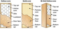 Learn about the skeleton of a door blank. Doors are composed of stiles and rails covered with a thin veneer. Hollow-core doors are filled with a cardboard honeycomb; solid-core doors are filled with particleboard.