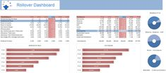 Free Excel Dashboard Examples and Template Files — Excel Dashboards VBA and Dashboard Reports, Excel Dashboard Templates, Dashboard Examples, Microsoft Excel, 49er, Dashboards, Data Visualization, Bar Chart, Math