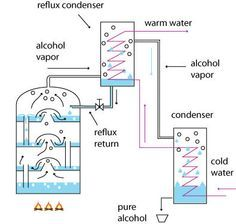 Distillation reflux principle