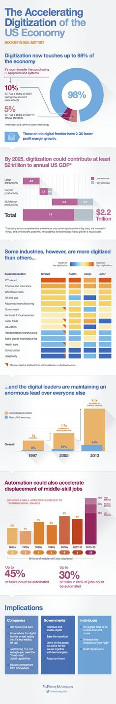 Infographic: The accelerating digitization of the US economy Digital Media Marketing, Digital Marketing Strategy, Sales And Marketing, Digital Revolution, Challenges And Opportunities, Finance, Politics, Learning, Business Infographics