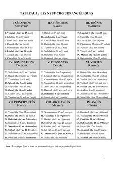 Message D'anges Par Les Nombres : message, d'anges, nombres, Anges, SIGNES, MESSAGES, ANGELIQUES, Positivity,, Mystique,, Image