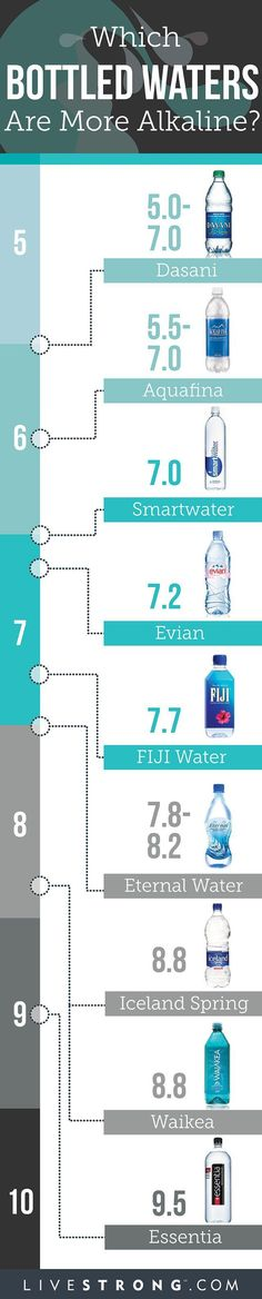 Is Alkaline Water Extra Healthy or a Hoax?                                                                                                                                                                                 More