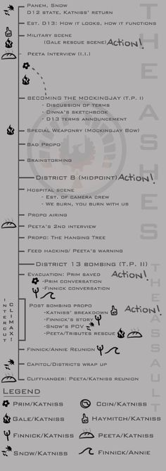 Mockingjay Mockup: Part 1 Timeline  Check out our crazy graph and analysis of how Mockingjay Part 1 could go down.