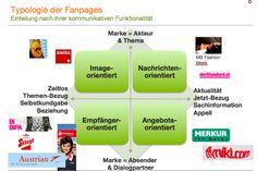 Fanpage-Typen  Facebook Studie 2011, im Auftrag von ambuzzador Marketing Partner, Marketing, Facebook, Messages, Relationship, Things To Do
