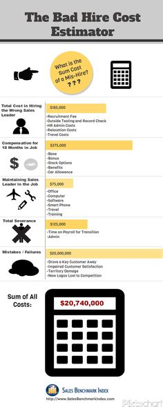 Cost of Mis Hires Infographic by Sales Benchmark Index