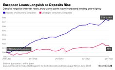 Rising European Bank Deposits Wind Up at ECB as Lending Sputters