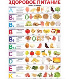 A healthy diet. Table of vitamins. - A healthy diet. Health Eating, Health Diet, Food Charts, Health And Wellbeing, Mental Health, Healthy Tips, How To Eat Healthy, Healthy Juice Recipes, Heart Healthy Foods