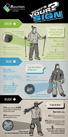 What Level Skier Are You Infographic