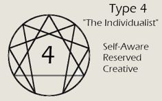 I am type 4-Post your Enneagram Test Results