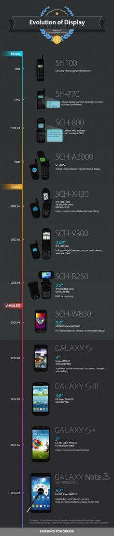 Evolution of Display Samsung - #mobilephone #smartphone #infographic