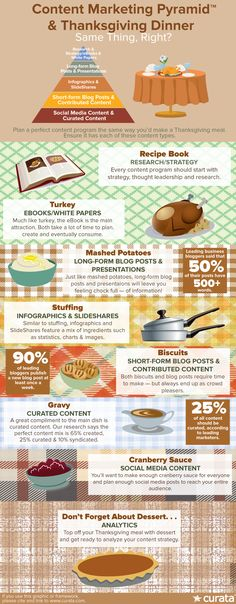 Content Marketing Strategy and Thanksgiving Dinner – Same thing, Right? [Infographic] | Content Marketing Forum