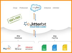 Jitterbit Cloud Data Loader for Salesforce FAQ - Jitterbit   Integration Made Easy