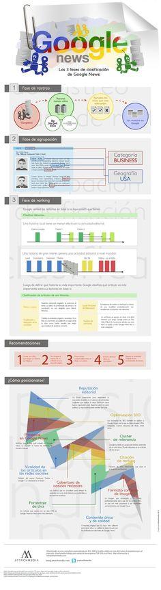 #Infografía en español que explica cómo funciona Google News #SEO