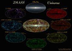 Google Image Result for http://spider.ipac.caltech.edu/staff/jarrett/galaxies/2MASS_Universe_Layered.jpg