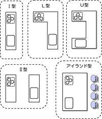 L型やu型は無駄なスペースが生まれやすい 一般的な広さは5畳 6畳