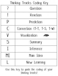 Thinking Tracks (student thinking before, during, after reading)