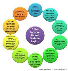 Forum | ________ Learn English | Fluent Land10 Common Phrasal Verbs in English | Fluent Land