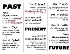 If you're at all familiar with spoken Chinese, you've probably been using different verb tenses for years already. What I've found, though, is that I sometimes have to clarify whether I mean past, ...