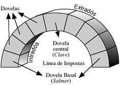 Arco de medio punto -y sistema abovedado  son la pautas arquitectonicas que enlazan el mundo bizantino y romano.
