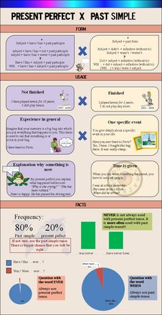 Present Perfect vs. Past Simple Infographic