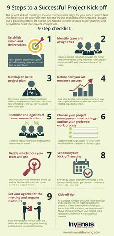 infographic depicting steps to a successful project kick-off. Understand how a good project kick-off ensures successful project completion and how a project manager needs to handle a kick-off meeting. Program Management, Change Management, Business Management, Management Tips, Business Planning, Business Ideas, E-mail Design, Design Jobs, E-mail Marketing