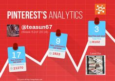 This Pinterest weekly report for teasun67 was generated by #Snapchum. Snapchum helps you find recent Pinterest followers, unfollowers and schedule Pins. Find out who doesnot follow you back and unfollow them.