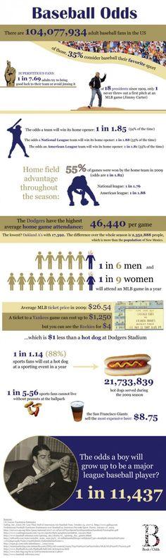 Best Ink And Toner Deals http:/montserpreneur.com -  MLB: Baseball Odds Infographic