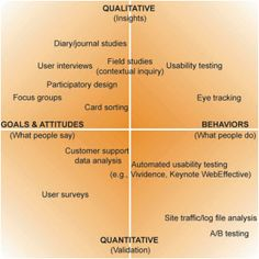 Qualitative and quantitative user research methods from http://boxesandarrows.com/files/banda/long-live-the-user/Mulder_TheUserIsAlwaysRight_Ch3.pdf
