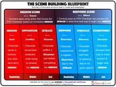 THE SCENE BUILDING BLUEPRINT illustrates the scene structure used in bestselling novels and screenplays.