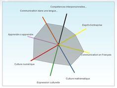 Carte de compétences