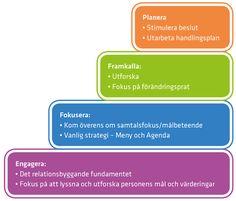 Det motiverande samtalets fyra fundamentala processer är: engagera, fokusera, framkalla och planera.