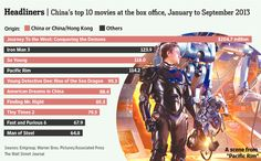 American Movies Lose Market Share in China - WSJ.com